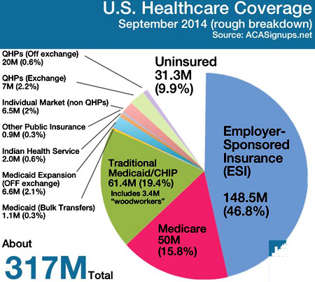 медицинская страховка америка
