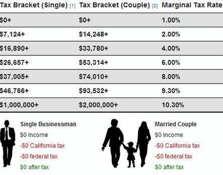 размер налога сша