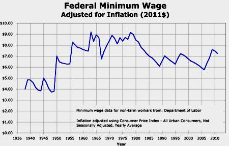 зарплата США