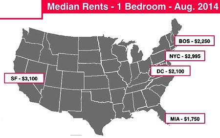 стоимость аренды жилья в США