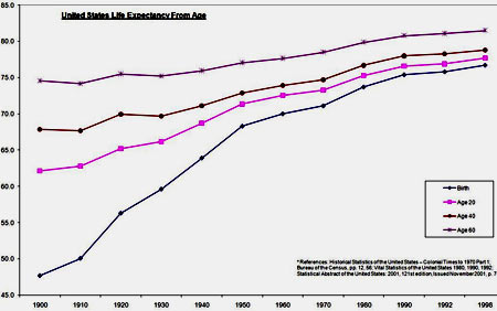 США продолжительность жизни