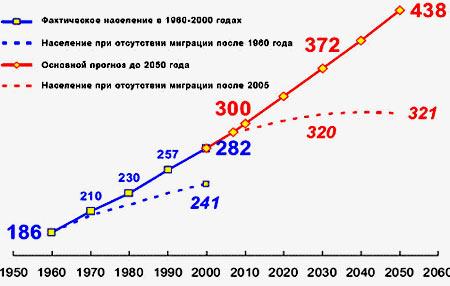 миграция рост населения