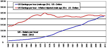 почасовая зарплата США
