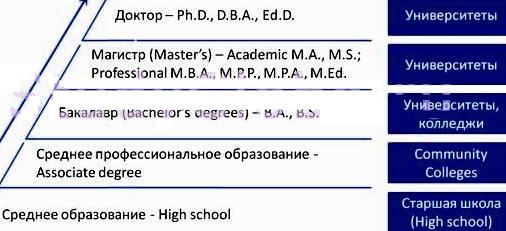 степени образования США