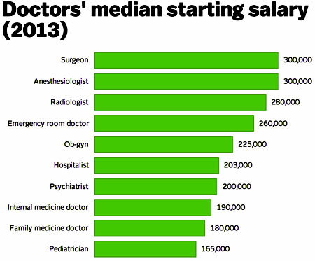 США зарплата врачей