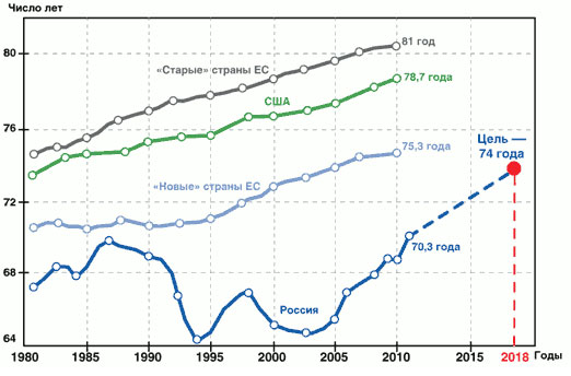Продолжительность жизни в странах