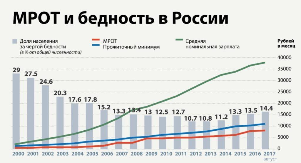 уровень бедности в России