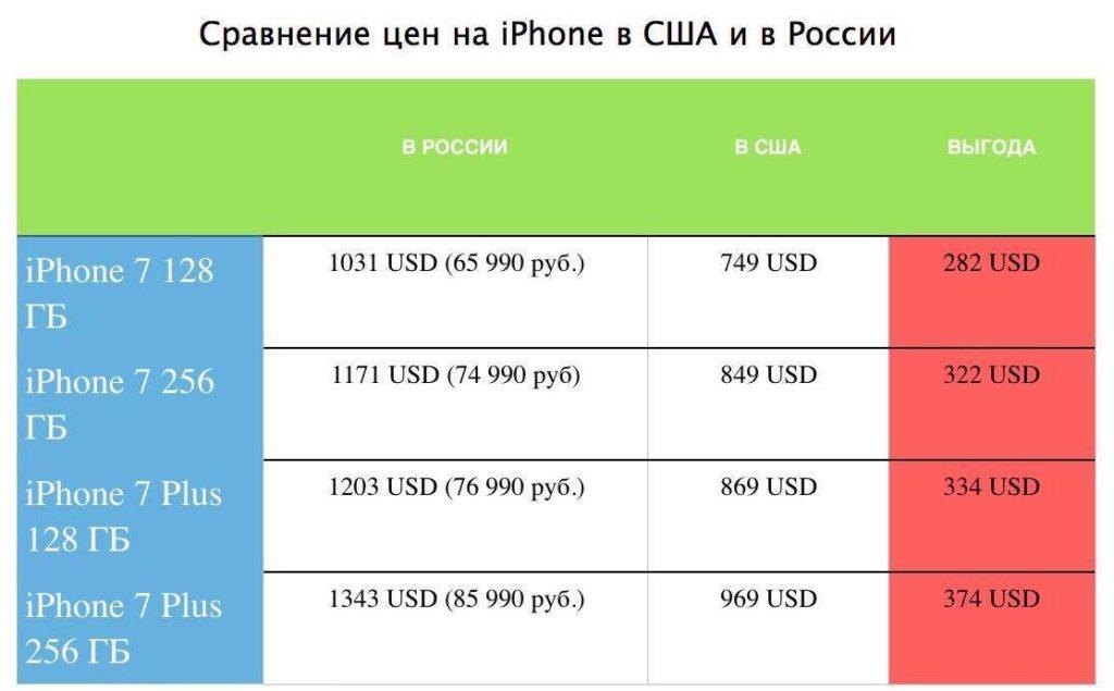 Сравнение цен на айфон в России и США