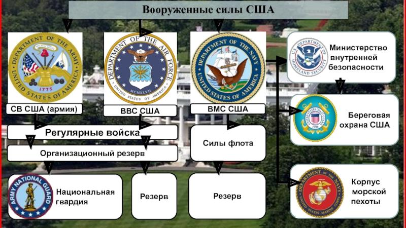 Структура вооруженных сил США