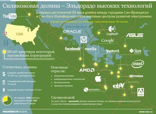 Компании в Силиконовой долине