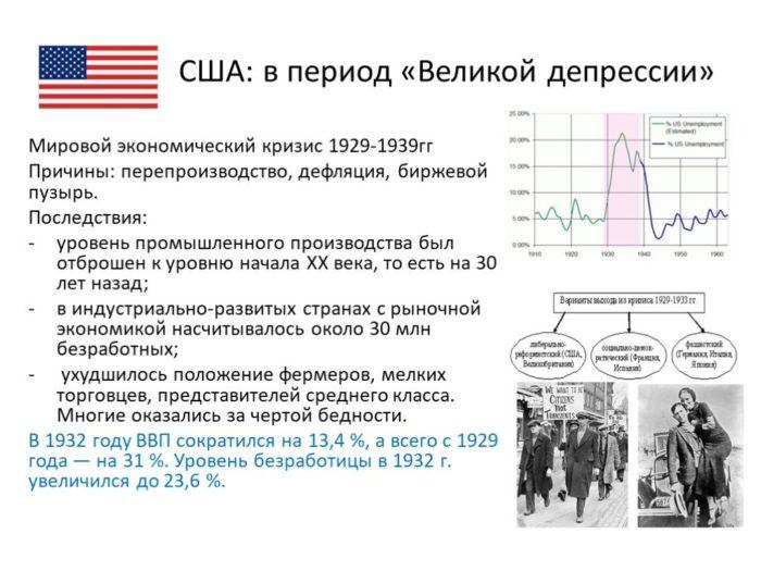 Великая депрессия в США: последствия