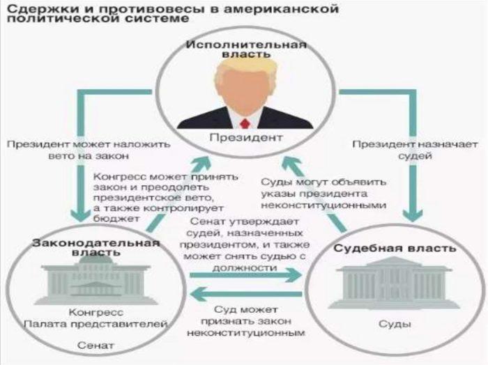 Политическая система США