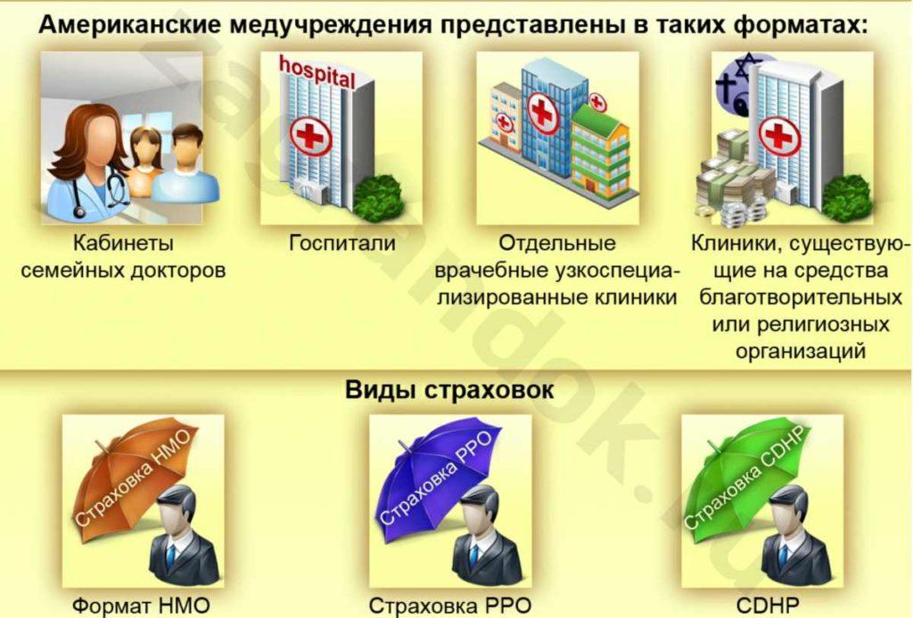 Виды медицинских страховок для граждан США