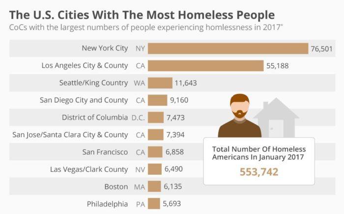 Статистика бездомных в США