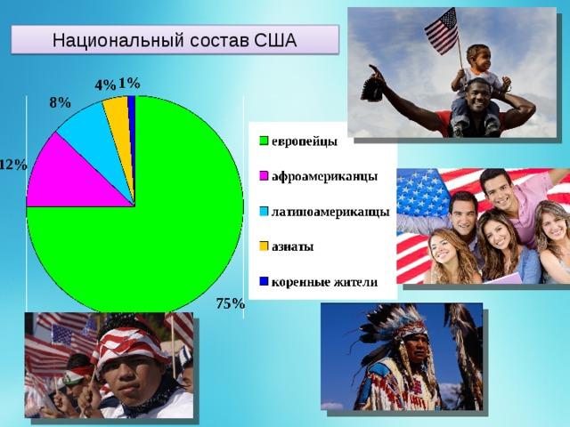 Национальный состав США