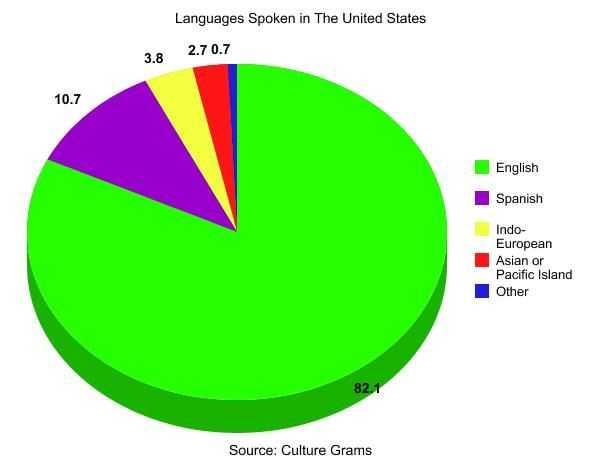 Языки в Америке