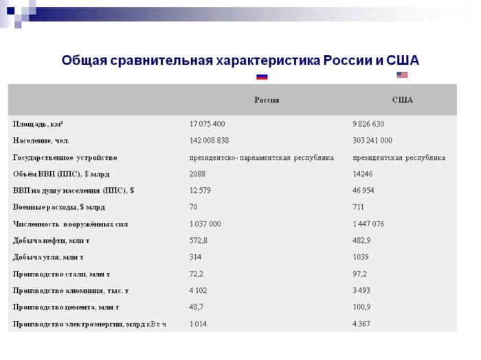 Сравнение населения России и США