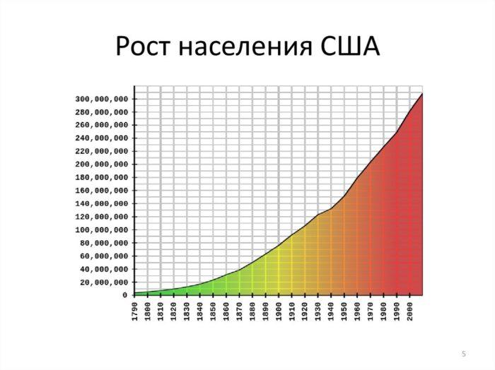 рост населения сша