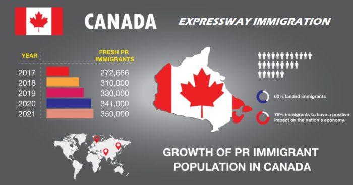 Экономическая миграция как федеральная программа