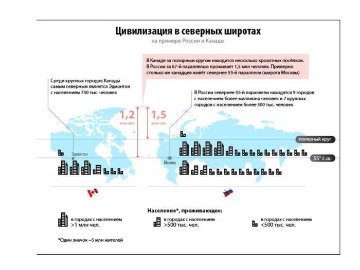 Сравнение населения Канады и России