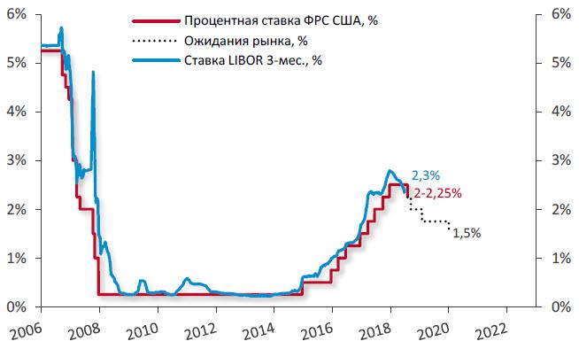 История процентной ставки по годам