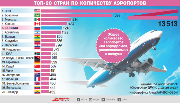 Сколько аэропортов в США?
