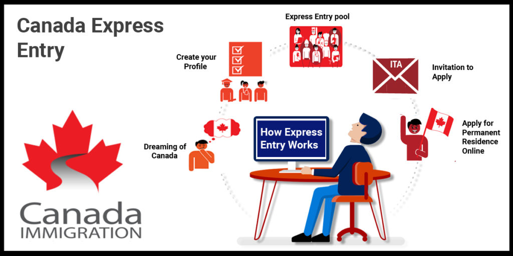 Трудоустройство по программе Express Entry