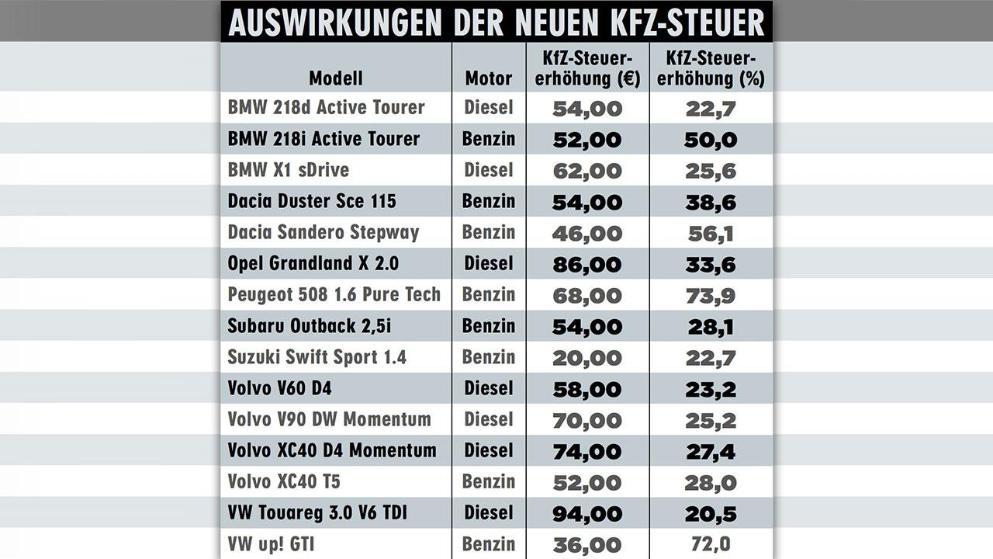 Есть ли в Германии транспортный налог