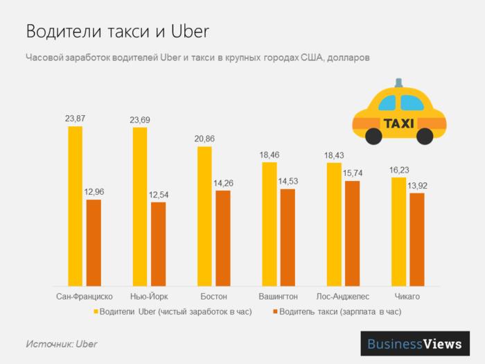 Сколько зарабатывает водитель Uber