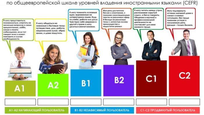Типы языковых курсов