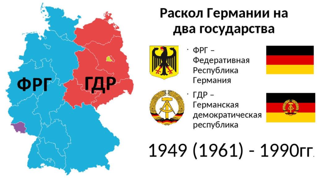 Разделение Германии на ФРГ и ГДР.